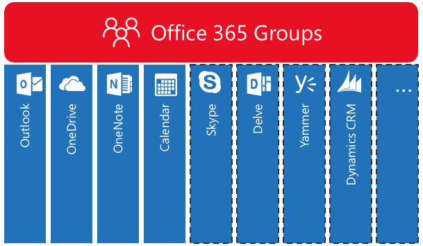 Untapped office 365 features peters associates - Office 365 specifications ...