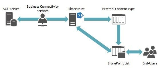 Exposing Sql Data In Sharepoint Online Peters Associates