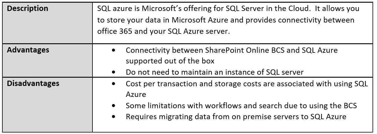 Exposing SQL Data in SharePoint Online - Peters & Associates