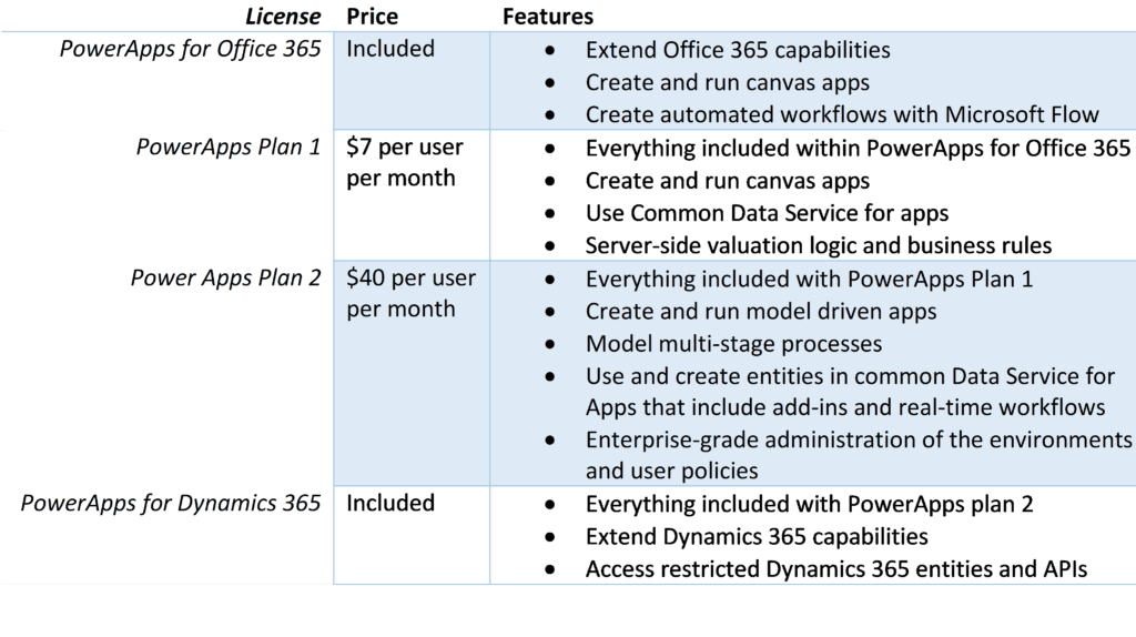 Into the Weeds of PowerApps Licensing - Peters & Associates